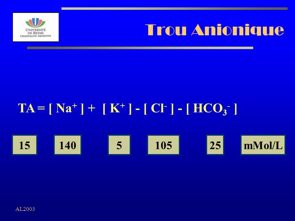 Trou Anionique TA = [ Na+ ] + [ K+ ] - [ Cl- ] - [ HCO3- ] 15 140 5